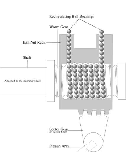 recirculating ball steering system