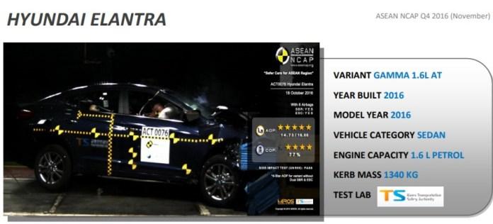 Hyundai Elantra Crash Test