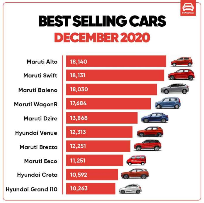 Car Sales Report Infographic