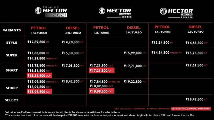 2021 MG Hector Prices