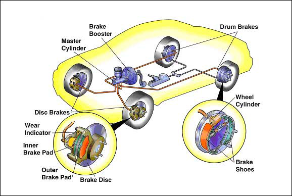 Brake System Assy