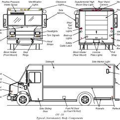 2005 Peterbilt 379 Wiring Diagram Bmw E39 Parts 1996 Free Diagrams