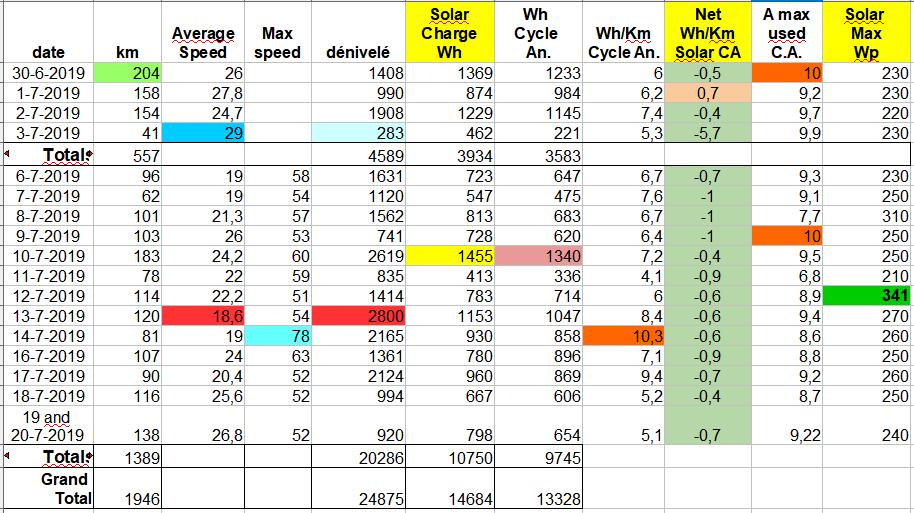 STT19 data