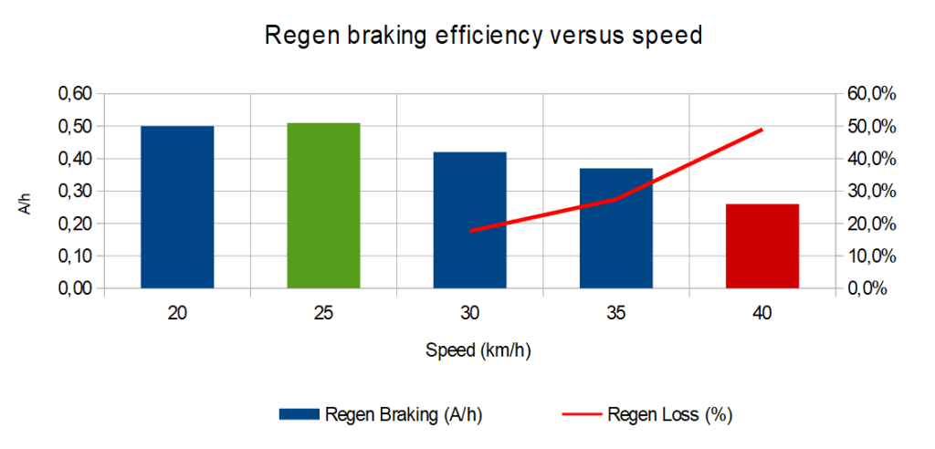 regenerative braking graphic