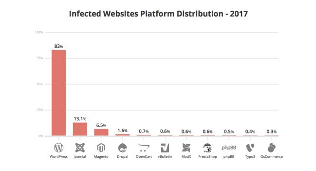 Wix VS WordPress - Infected Websites