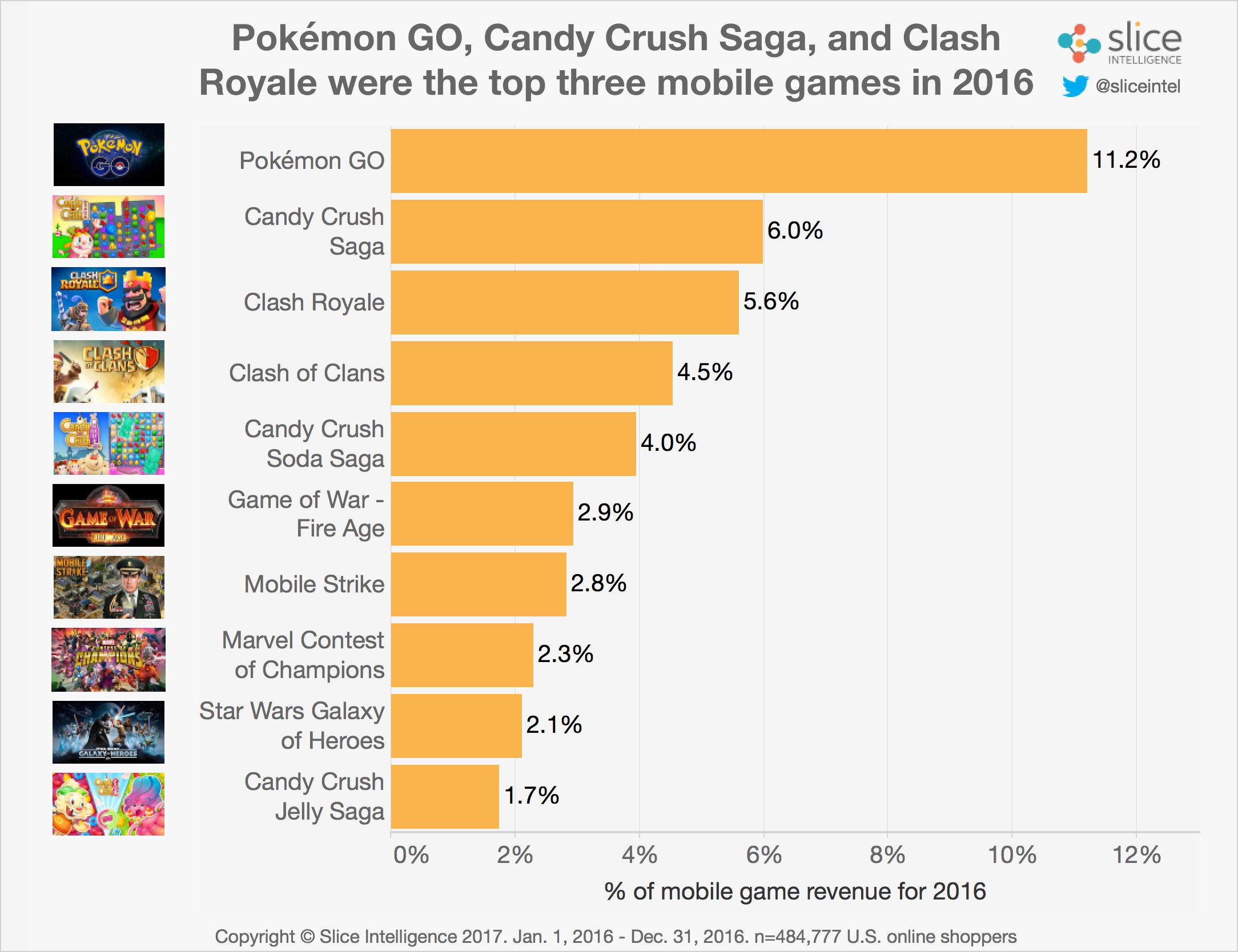 Analyst Firm Pegs Pokémon Go As The Most Popular Mobile