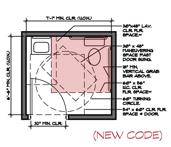 Building Code  GA Blog