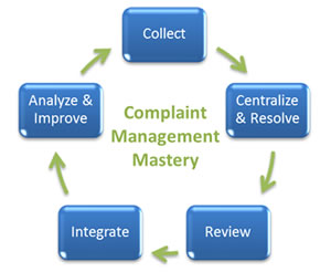 mastering customer complaints in banks