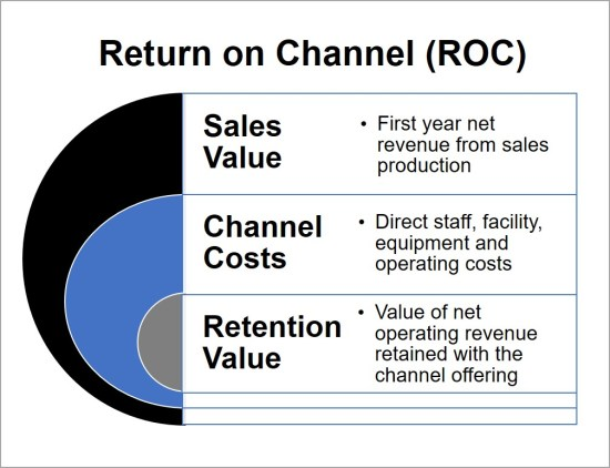 Bank Return on Channel Dimensions