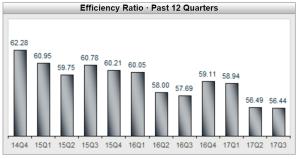 Efficiency Ratio Past 12 Quarters Graph