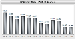 Efficiency Ratio Past 12 Quarters Graph