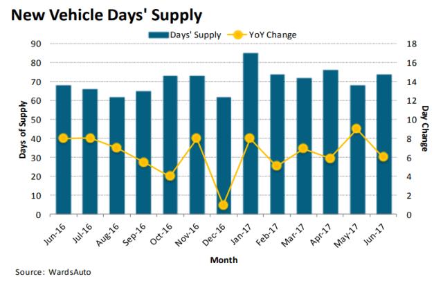 New Vehicle Days' Supply