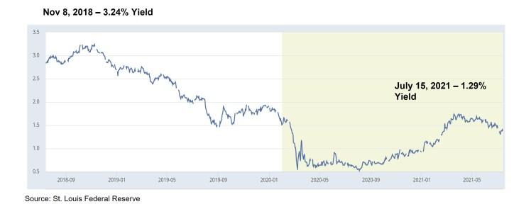 bond-yield-2018-2021