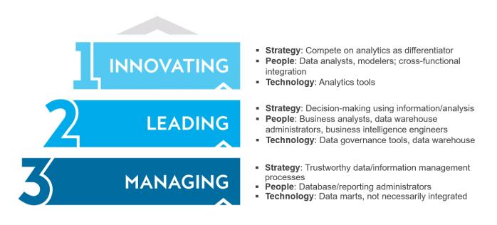 maturity-model | Cornerstone Advisors