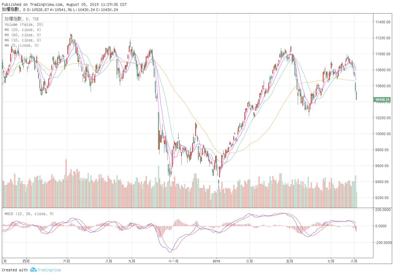 股市分析:天哪!10400台股大跌底部到了沒?