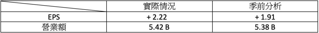 財報速讀 - MCD/ PLUG/ ACB/ TLRY/ NKLA 1