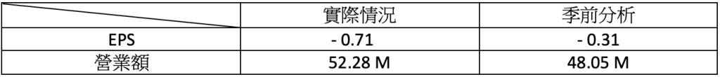 財報速讀 - MCD/ PLUG/ ACB/ TLRY/ NKLA 3