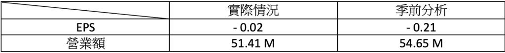 財報速讀 - MCD/ PLUG/ ACB/ TLRY/ NKLA 4