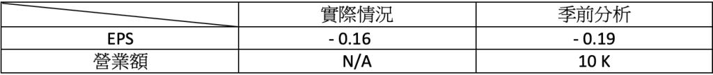 財報速讀 - MCD/ PLUG/ ACB/ TLRY/ NKLA 5