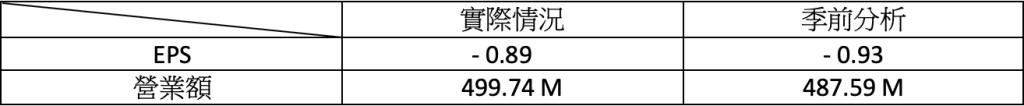 財報速讀 – FICO/ BNTX/ CYBR/ DDOG/ LYFT 5