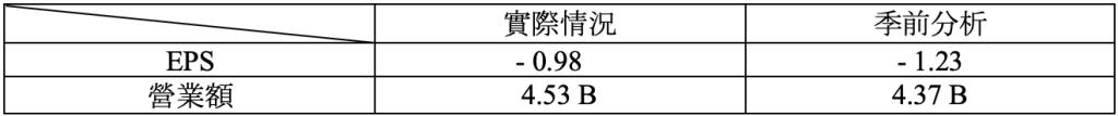 財報速讀 – NIO/ TARGET/ LOWE'S/ TJX 1