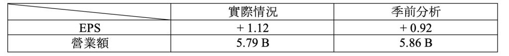 財報速讀 – ZOOM/ BNS/ BMO/ MOMO 1