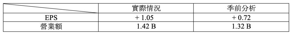 財報速讀 – SALESFORCE/ VEEVA/ NETAPP/ RBC 3