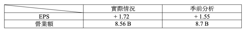 財報速讀 – SALESFORCE/ VEEVA/ NETAPP/ RBC 4