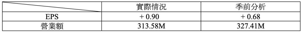 財報速讀 – NIKE/ DARDEN/ APOGEE/ WINNEBAGO 3
