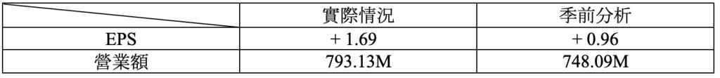 財報速讀 – NIKE/ DARDEN/ APOGEE/ WINNEBAGO 4