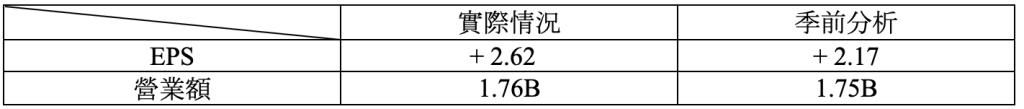 財報速讀 – CARMAX/ CINTAS/ NEOGEN 2