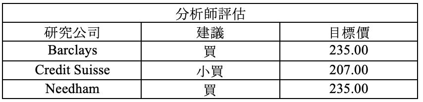 財報速讀 – MSFT/ AMD/ SBUX/ TXN/ FFIV 15
