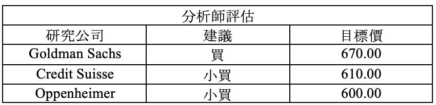 財報速讀 – AAPL/ TSLA/ FB/ LRCX/ NOW 15