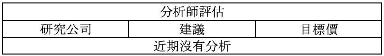 財報速讀 – WIX/ HLT/ WING 3