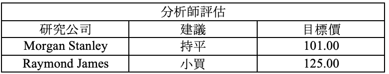 財報速讀 – WIX/ HLT/ WING 6