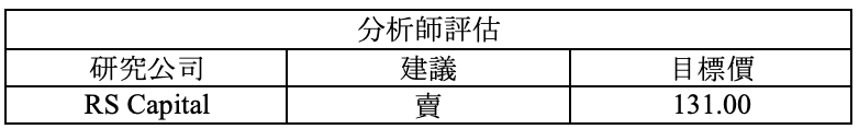 財報速讀 – FVRR/ WST/ NICE/ WMT 16