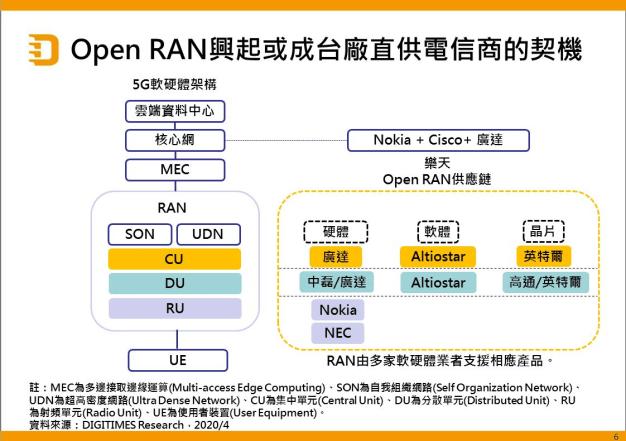 Open RAN 概念圖 - (來源 : Google 圖片)