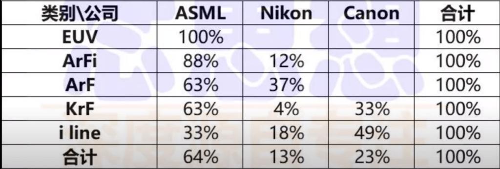 各種光刻機市占率 - (來源 : Youtube)
