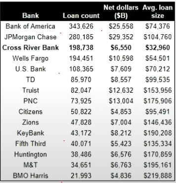 各家銀行貸款量 - (來源 : Google)