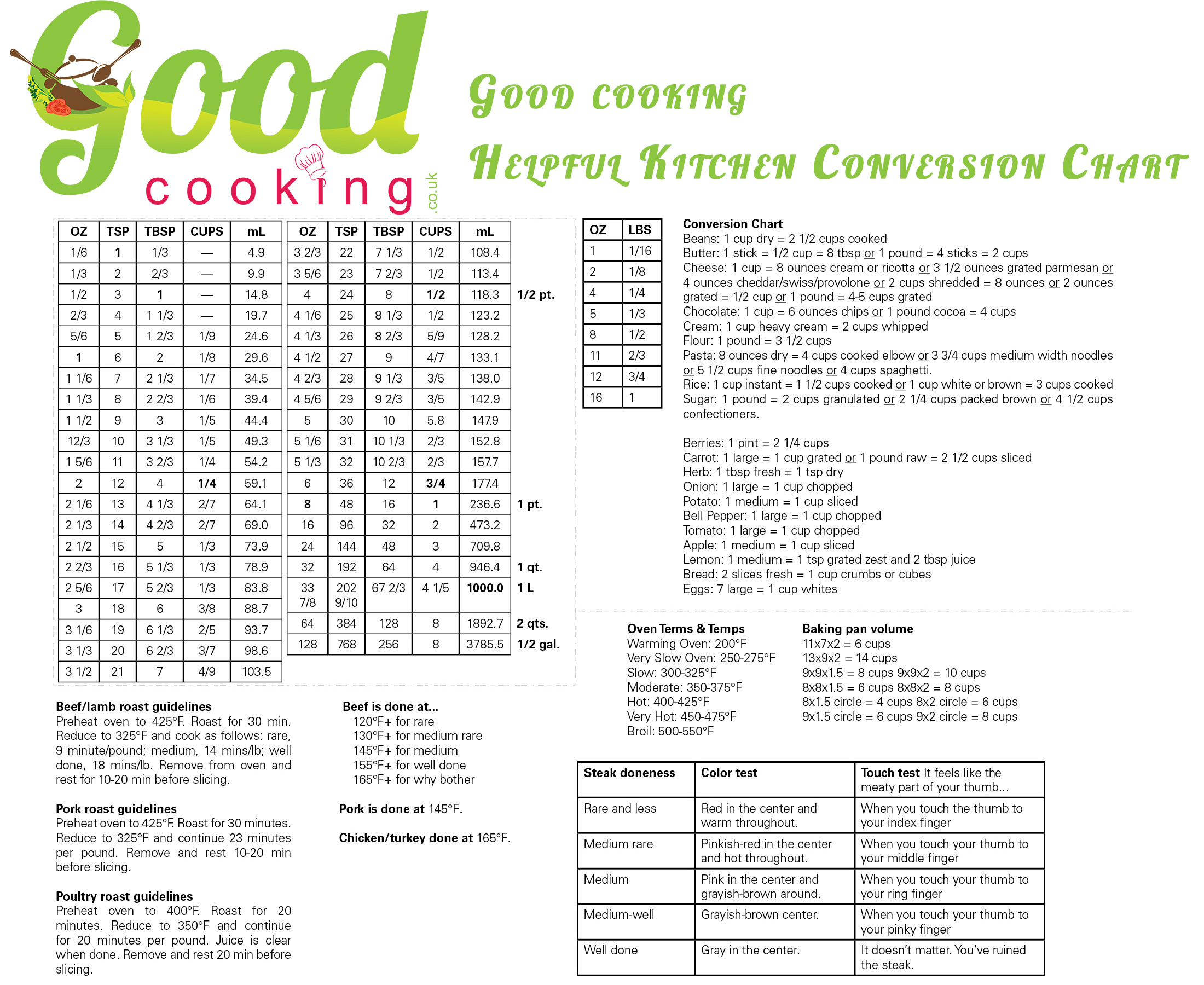 Diabetic Conversion Table Uk