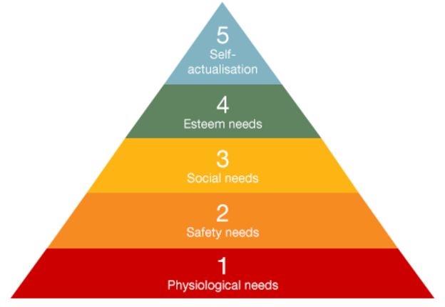 Maslow Safety needs