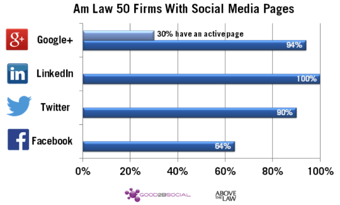 social business study for law firms