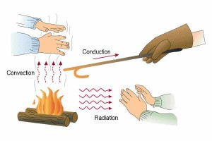 conduction thermique