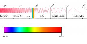 Spectre_electromagnetique