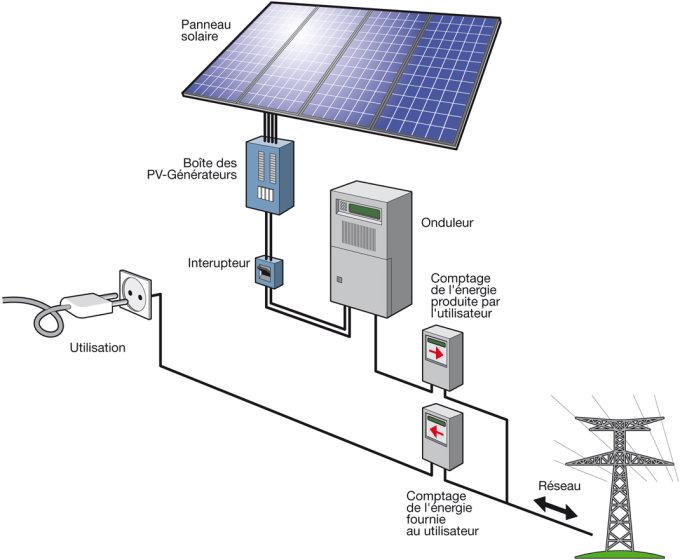 panneau solaire usages