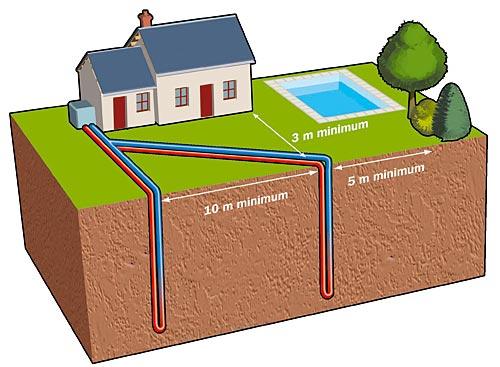 Pompe à chaleur géothermique verticale