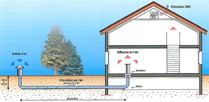 impact d un puits canadien dans une maison passive en normandie. Black Bedroom Furniture Sets. Home Design Ideas