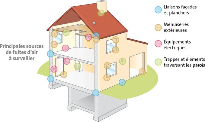 L tanch it l air de votre logement for Isolation thermique maison
