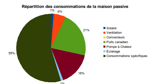 repartition conso maison Avril 2014