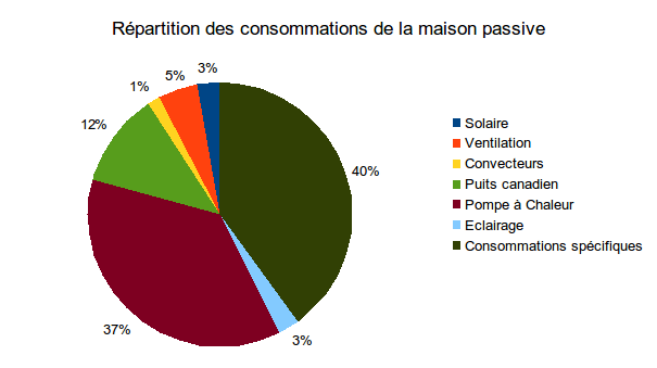 Consommation mois par mois de la maison passive en 2014 - Consommation kwh par mois ...